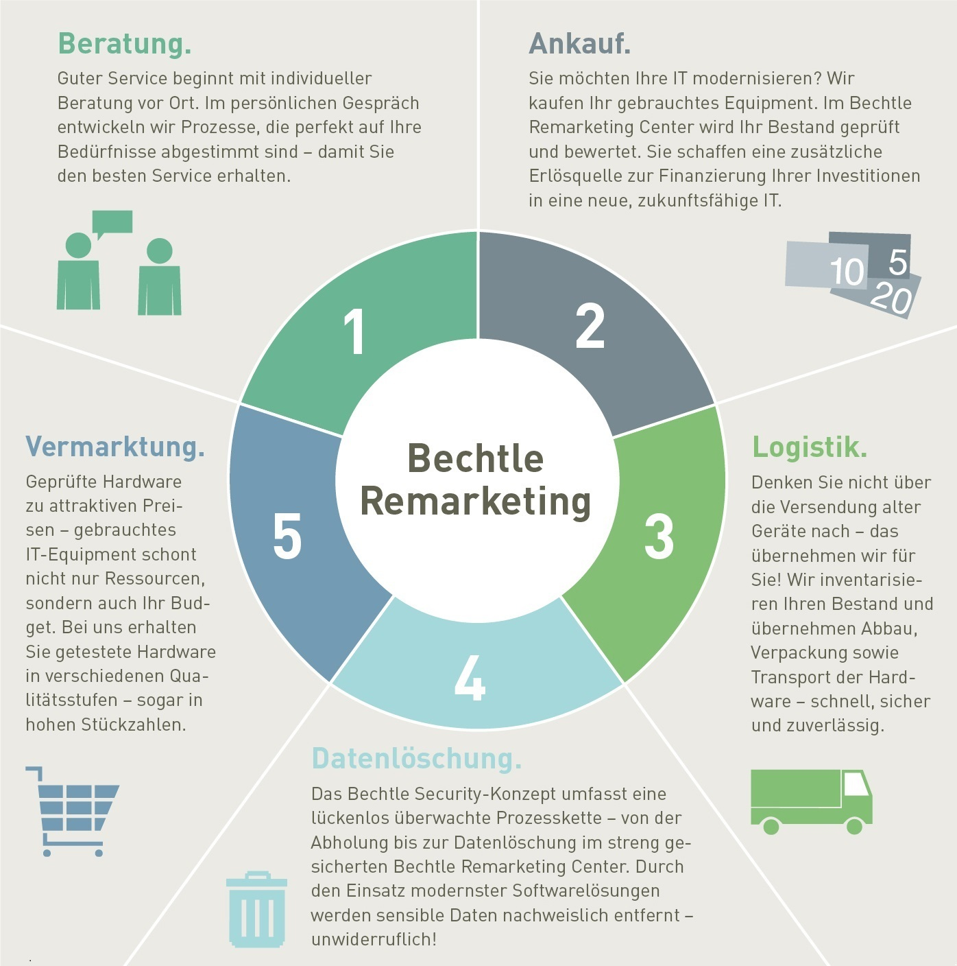 BAG058513_Infografik-Remarketing_RZ_1